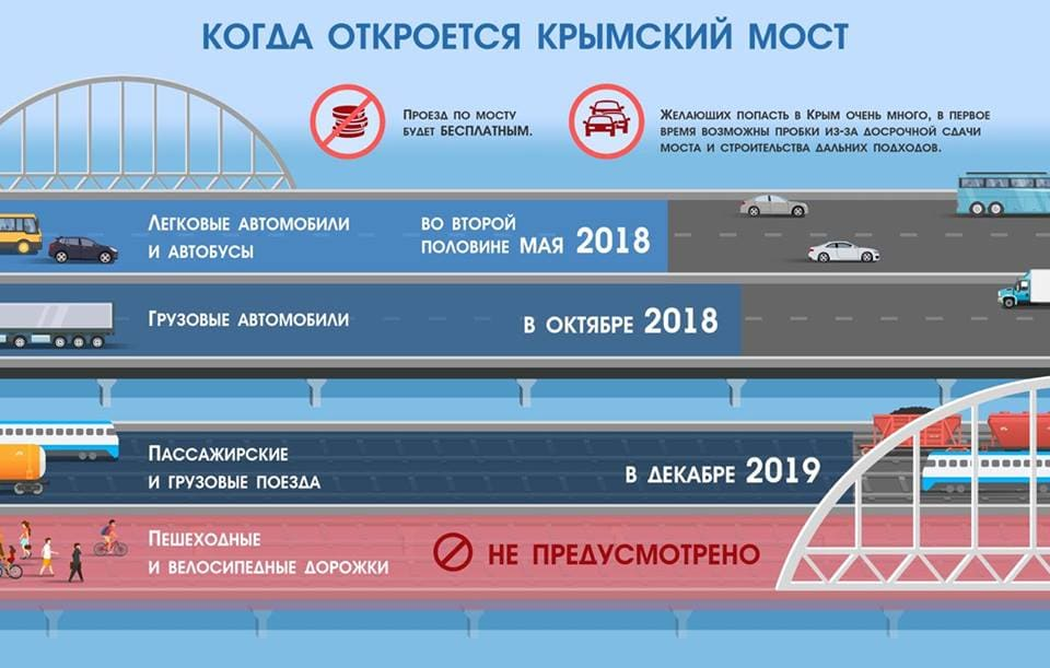 Открытие Крымского моста для легковых автомобилей
